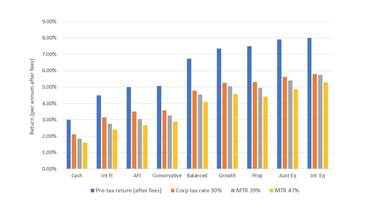Chart 4: Portfolio returns: pre-tax and after-tax (reduced CGT discount)