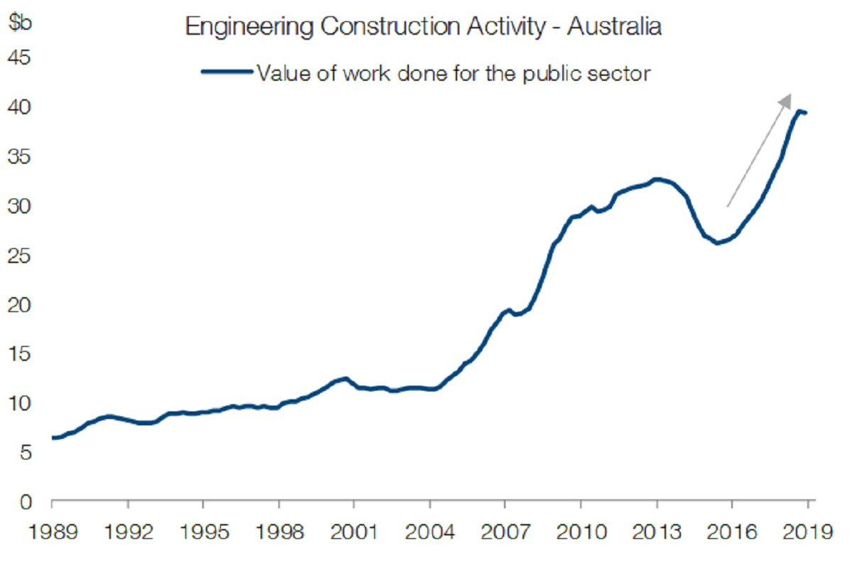 chart Engineering Construction Activity