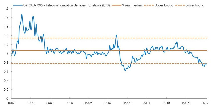 chart: Telco's valuation hinged on yield sustainability which is poor