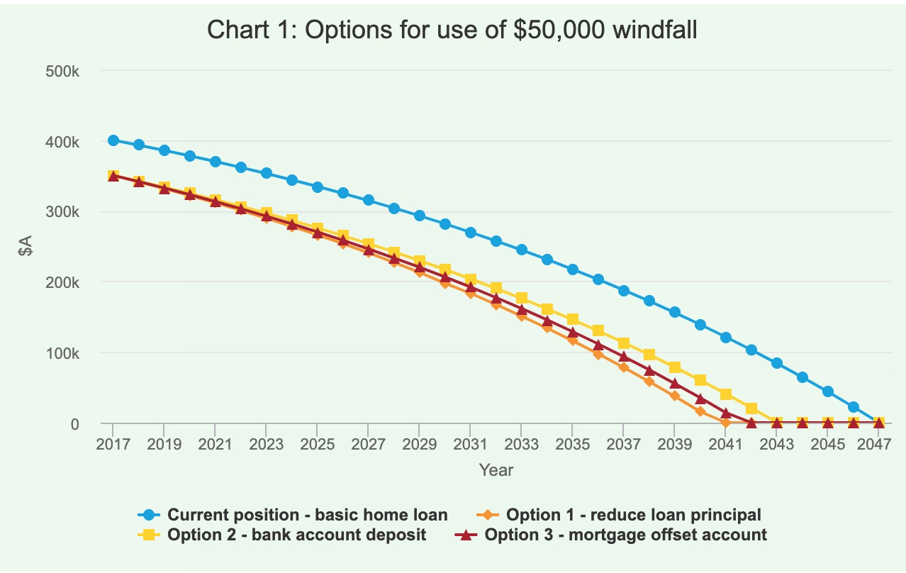 Chart 1: Options for use of $50,000 windfall